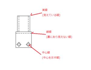 線の種類2